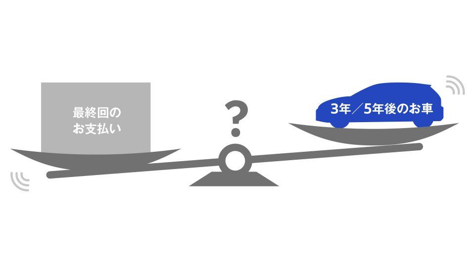 一般的な据置価格設定ローン(買取保証なし)